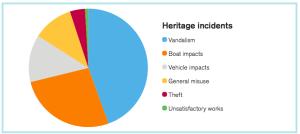 Heritage incidents CRT2015