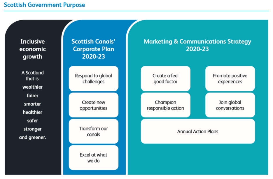 Nested messages and engagement by Scottish Canals sit within organisational priorities and broader Government aims
