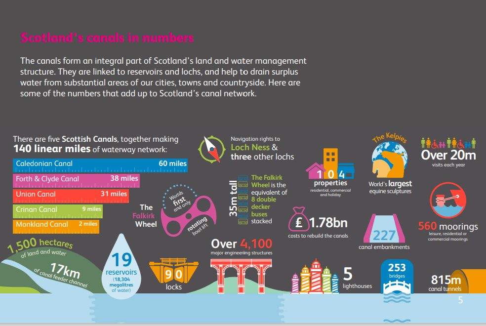 Scotland's canals in numbers infographic
